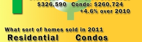 "Members of the Ottawa Real Estate Board sold 699 residential properties in December through the Board's Multiple Listing Service® system compared with 618 in December 2010, an increase of 13.1 per cent. The five-year average for December sales is 611. The total number of homes sold through the Board's MLS® system in 2011 was 14,412, an increase of 1.7 per cent over 2010. The average price for 2011 was $343,701, an increase of 5.2 per cent over 2010. Of December's sales, 177 were in the condominium property class, while 522 were in the residential property class. The condominium property class includes any property, regardless of style (i.e. detached, semi-detached, apartment, stacked etc.), which is registered as a condominium, as well as properties, which are co-operatives, life leases and timeshares. The residential property class includes all other residential properties. ""Resale home sales in 2011 were slightly above the five-year average of 14,326, and that's really the story for the year. The market started off the year quietly, but gained momentum as we headed into spring and summer, losing very little steam during the fall and posting the best November on record, which leaves us with a very solid balance sheet for 2011,"" said Past President Joanne Tibbles. ""In many ways, it epitomized Ottawa's real estate market: no dizzying highs, no dramatic lows, just slow and steady growth over the long term,"" she added. The average sale price of residential properties, including condominiums, sold in December in the Ottawa area was $332,527, an increase of 2.6 per cent over December 2010. The average sale price for a condominiumclass property was $262,514, an increase of 3 per cent over December 2010. The average sale price of a residential-class property was $356,267, an increase of 0.2 per cent over December 2010. The Board cautions that average sale price information can be useful in establishing trends over time but should not be used as an indicator that specific properties have increased or decreased in value. The average sale price is calculated based on the total dollar volume of all properties sold."