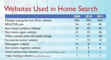 What Websites do buyers use