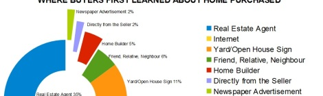 Chart showing where buyers first learned about the home they bought