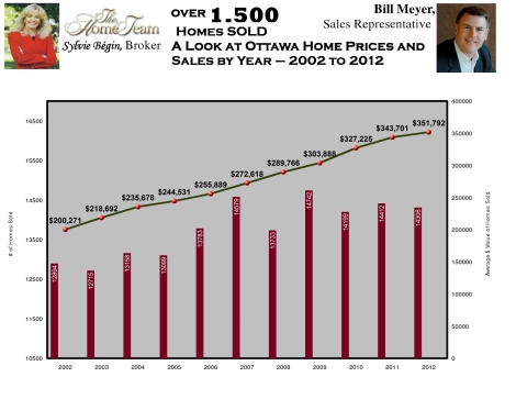 Ottawa Home Sales and Prices 2002 to 2012 - Provided by Sylvie Begin and  Bill Meyer