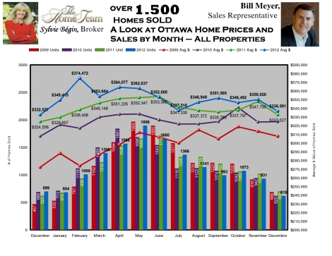 Home sales and average price chart for Ottawa real estate by month 2009 to 2012