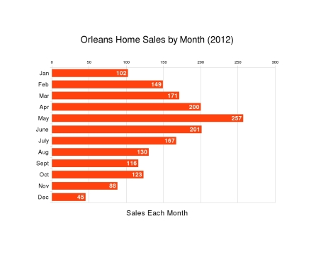 Home sale in Orleans by Month - 2012