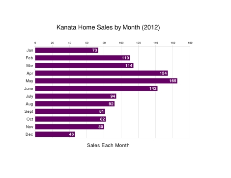 Home sales in Kanata by Month - 2012