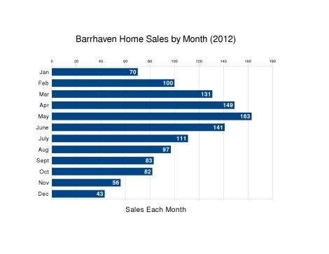 Home sales in Barrhaven by Month - 2012
