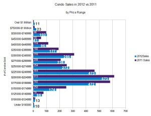 Condos sales in Ottawa 2012 vs 2011
