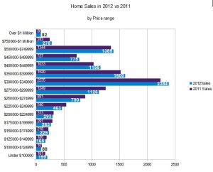 Home sales in Ottawa 2012 vs 2011