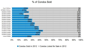 % of Condos that sold in Ottawa 2012