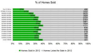 % of Homes that sold in Ottawa 2012