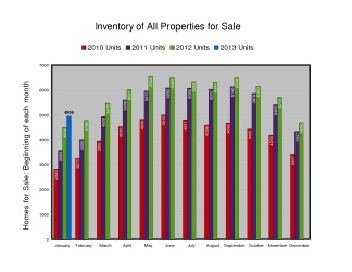 Inventory of Homes for Sale - February 2013