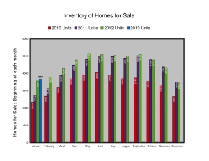 Inventory of Houses for Sale - February 2013