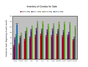 Inventory of Condos for Sale - February 2013