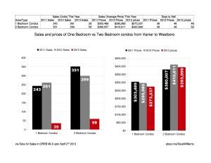 Condo Comparison ~ 1 vs 2 bedrooms 2011 to April 2013 in Ottawa