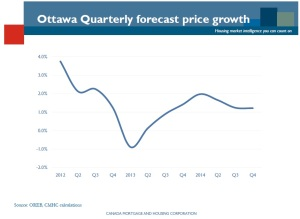 Ottawa Housing Proce Forcast by CMHC