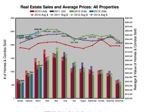 March 2013 - Prices are up 1% overall while sales are down to the lowest for the month of March in 4 years.