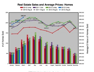 Residential home sales and prices in Ottawa, March 2013