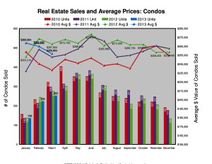 Do declining sales dramatically affect condo prices?