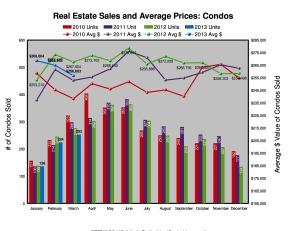 Do declining sales dramatically affect condo prices?