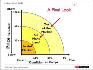This simple chart should help you figure out how to price your home in today's market. If you were to rate your house price for the value of home would you be in the top 10% or top 50% of similar homes on the market. If you did the same for the condition and upgrades in your house where would you be on this chart? In the market - Top 30% for price and condition? or out of the market...