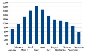 Average Monthly Sales