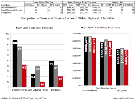 Sales of Bungalows, Singles & Semi-detached homes in Glabar Park, McKellar Heights and Highland for 2011 - May 2013