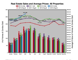 Ottawa Home Sales & Prices - April 2013