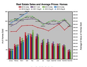 Ottawa Residential Homes Sales and Prices - April 2013