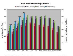 Ottawa Residential Homes Inventory - April 2013