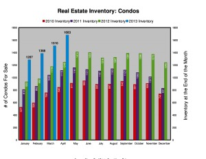 Ottawa Condo Reslae Inventory - April 2013