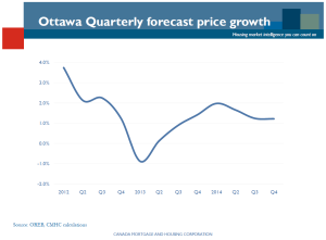 Quaterly Home Sales Forcast CMHC