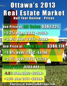 2013 Half Year Review in Ottawa Real Estate - Prices