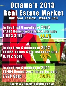 2013 Half Year Review in Ottawa Real Estate - Ratio of Listings to Sales