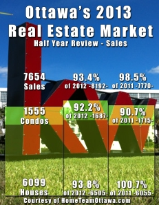 2013 Half Year Review in Ottawa Real Estate - Sales