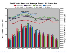 1339 Homes were sold in Ottawa, July 2013