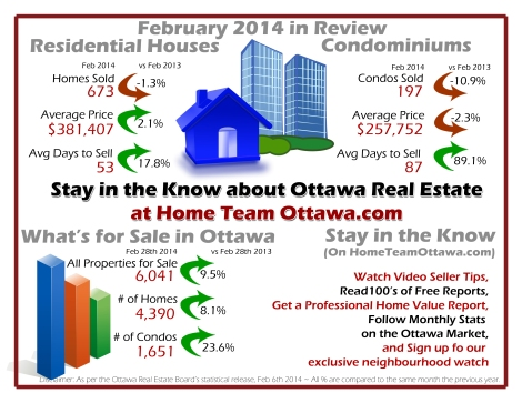 Ottawa Real Estate Infograph for March 2014 - Full Report at http://www.HomeTeamOttawa.com/Stats.asp