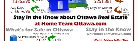 During the month of March 2014, members of the Ottawa Real Estate Board sold 1,126 residential properties,compared to 1,160 in March last year. A decrease of 2.9% in the total number sold. It took an average of 49 days for a listing to sell last month which is an improvement over February, however now that we are tracking re-listings we know it took a cumulative 98 days for these properties to sell which is 8.8% longer than in February Of these 1,126 sales, 896 were houses, and 230 were condominiums. March's average price for all properties sold was $359,051. Up 0.3% from last year. The average sales price for a freehold home sold last month was $386,690. Up 0.2% over March 2013 Condominium average prices dropped 2.1% compared to last year, to $251,381. 2,776 New properties were listed for sale in March, bringing the total number of properties for sale up to 7,097 and increase of 11.4% over last year. To read the full report with charts visit our website. Do you have Real Estate Questions? We would love to answer them.
