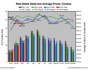 Ottawa Condo Prices and Sales hit a 4 year low