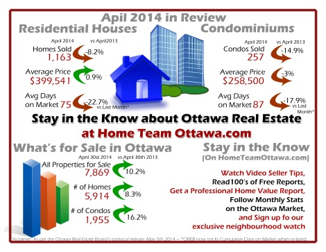 During the month of April 2014, members of the Ottawa Real Estate Board sold 1,420 residential properties,compared to 1,569 in April last year. An decrease of 9.5% in total number of properties sold.     It took an average of 77 days for a property to sell last month which is an improvement over March.  Homes in April sold  22.2% quicker than in March. Of these 1,420 sales, 1,163 were houses, and 257 were condominiums.   April's average price for all properties sold was $374,015.  Up 0.8% from last year. The average sales price for a freehold home sold last month was $3899,541.  Up 0.9% over April 2013 Condominium average prices dropped 3% compared to last year, to $258,500.  3,4494 New properties were listed for sale in April, bringing the total number of properties for sale up to 7,869 and increase of 10.1% over last year.