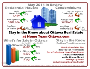 During the month of May 2014, members of the Ottawa Real Estate Board sold 1,792 residential properties,compared to 1,797 in May last year. A decrease of 5 sales, 0.3% in total number of properties sold.     It took an average of 71 days for a property to sell last month which is 6 days faster than April's average.  Of these 1,792 sales, 1,489 were houses, and 303 were condominiums.   May's average price for all properties sold was $381,172.  Up 3.2% from last year. The average sales price for a freehold home sold last month was $401,626.  Up 2.1% over April 2013. Condominium average prices rose 6.9% compared to last year, to $280,661.  This is the first time since last November that condo prices have risen over the previous year.  3,936 New properties were listed for sale in May, bringing the total number of properties for sale up to 8,680 and increase of 12.5% over last year.