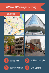 UOttawa Area Condos