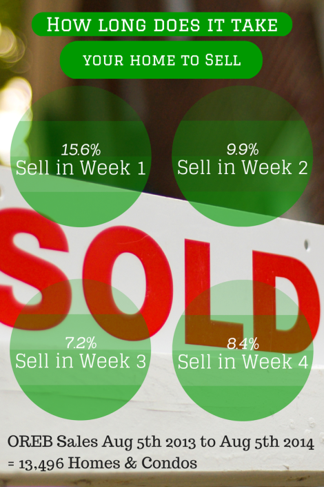 2110 Homes sold in the first 7 days they were on the market. (The 1st time they were on the market too.)