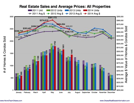 During the month of July 2014, members of the Ottawa Real Estate Board sold 1,445 residential properties,compared to 1,336 in July last year. An increase of 8.2%.    More at: http://www.HomeTeamOttawa.com/stats.asp
