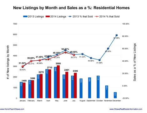 Ottawa Real estate Stats - August 2014 (11)
