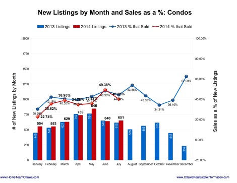 Ottawa Real estate Stats - August 2014 (12)