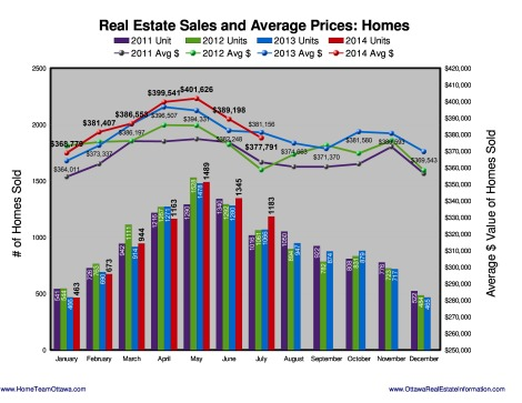 The average sales price for a freehold home sold last month was $377,791.  Down 0.8% over July 2013. More at: http://www.HomeTeamOttawa.com/stats.asp