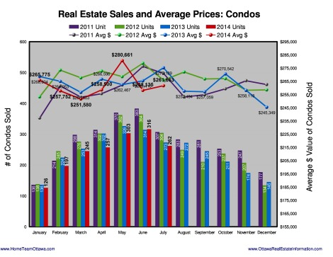 Ottawa Real estate Stats - August 2014 (3)