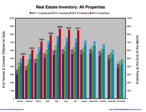 The total number of properties for sale is now 8,511 an increase of 14.5% over last year. More at: http://www.HomeTeamOttawa.com/stats.asp