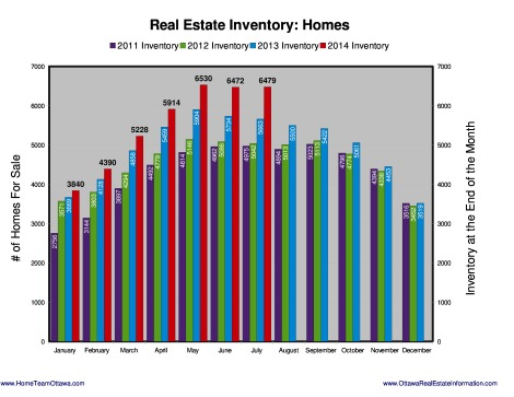 Ottawa Real estate Stats - August 2014 (5)
