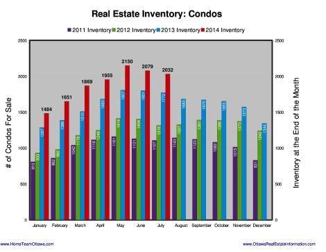 Ottawa Real estate Stats - August 2014 (6)