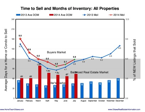 Ottawa Real estate Stats - August 2014 (7)