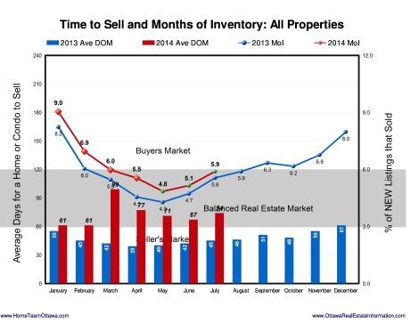 Ottawa Real estate Stats - August 2014 (7)